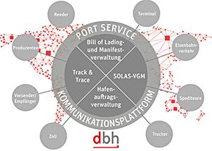 dbh PortService
