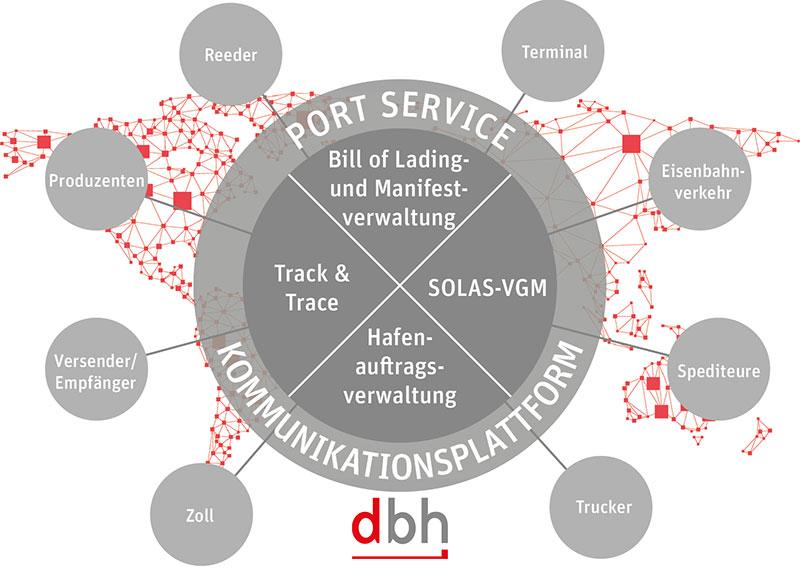PortService: Hafenkommunikation für Produktion, Distribution, Logistik, Eisenbahn, Umschlag- und Wiegeunternehmen