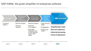 SAP S/4 Hana Roadmap