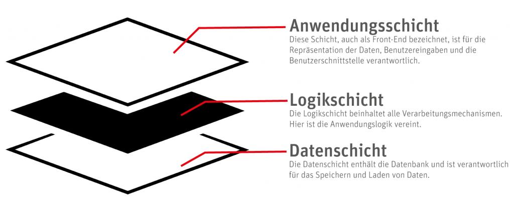 Fiduz 3-Schicht-Architektur