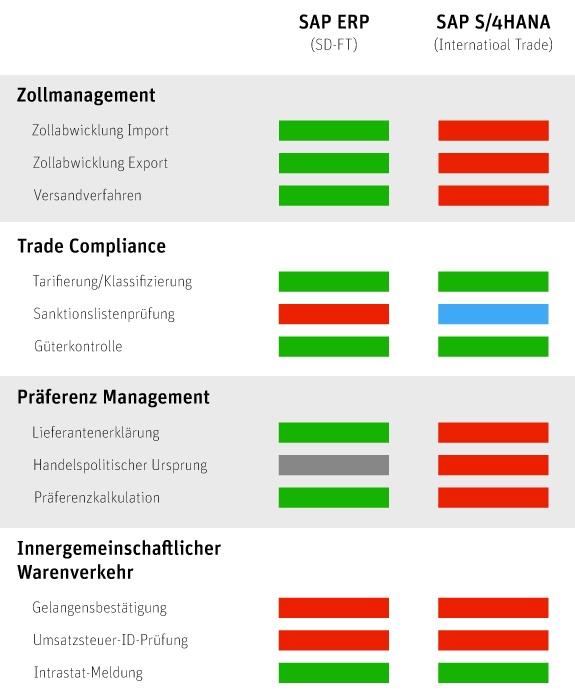 Vergleich von SAP ERP und SAP S/4HANA 1